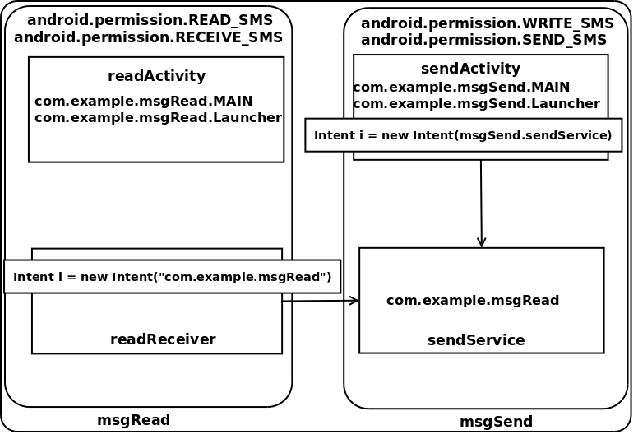 Figure 3 from Intersection Automata Based Model for Android