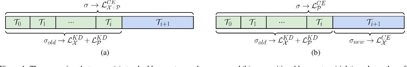 Figure 1 for Essentials for Class Incremental Learning