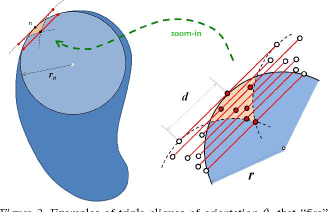 Figure 3 for Efficient Regularization of Squared Curvature