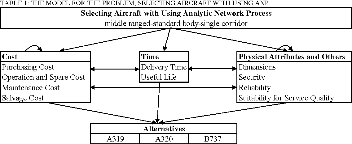 Table 1 from Aircraft Selection Using Analytic Network