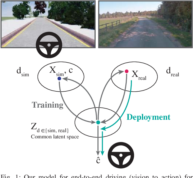 Figure 1 for Learning to Drive from Simulation without Real World Labels