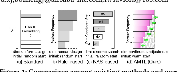 Figure 1 for Learning Effective and Efficient Embedding via an Adaptively-Masked Twins-based Layer