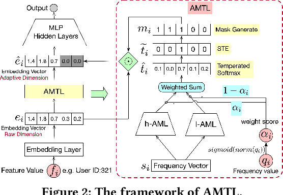 Figure 3 for Learning Effective and Efficient Embedding via an Adaptively-Masked Twins-based Layer