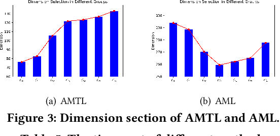 Figure 4 for Learning Effective and Efficient Embedding via an Adaptively-Masked Twins-based Layer