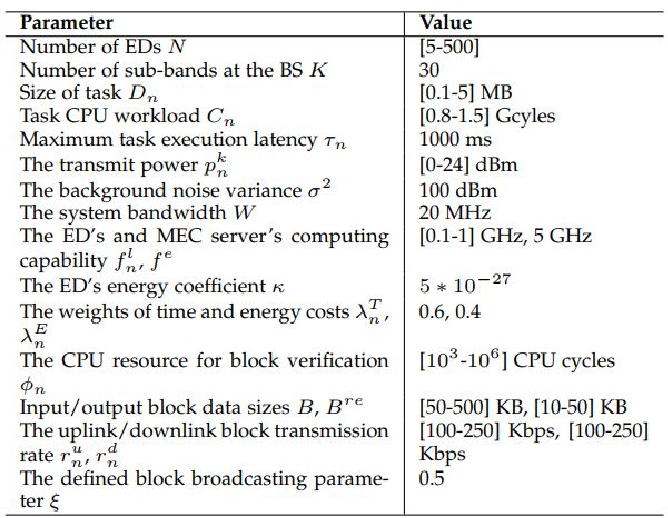 Figure 4 for Cooperative Task Offloading and Block Mining in Blockchain-based Edge Computing with Multi-agent Deep Reinforcement Learning