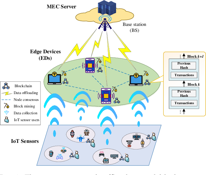 Figure 2 for Cooperative Task Offloading and Block Mining in Blockchain-based Edge Computing with Multi-agent Deep Reinforcement Learning