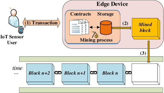Figure 3 for Cooperative Task Offloading and Block Mining in Blockchain-based Edge Computing with Multi-agent Deep Reinforcement Learning
