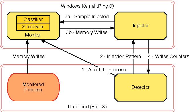 malware keystrokes