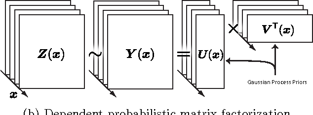 Figure 1 for Incorporating Side Information in Probabilistic Matrix Factorization with Gaussian Processes