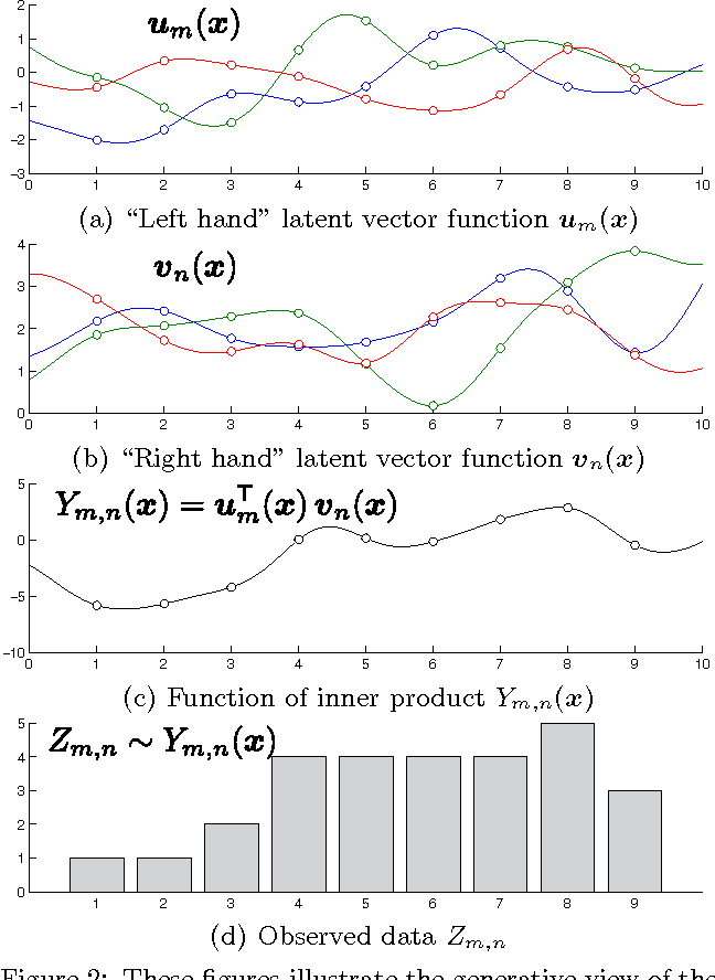 Figure 2 for Incorporating Side Information in Probabilistic Matrix Factorization with Gaussian Processes