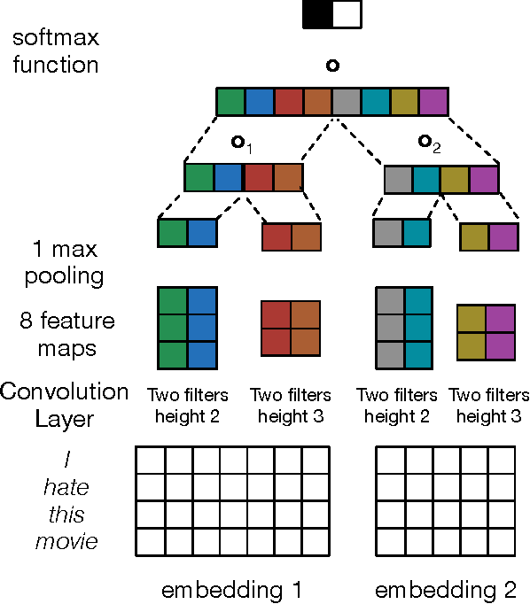 Figure 1 for MGNC-CNN: A Simple Approach to Exploiting Multiple Word Embeddings for Sentence Classification