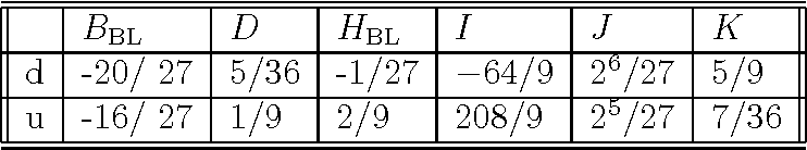 Table 2: Numerical coefficients corresponding to BPC contributing to the sum rule eq. 25 . The upper line gives the values for the twist-4 operator involving d quarks, the lower line for the corresponding operator with u-quarks