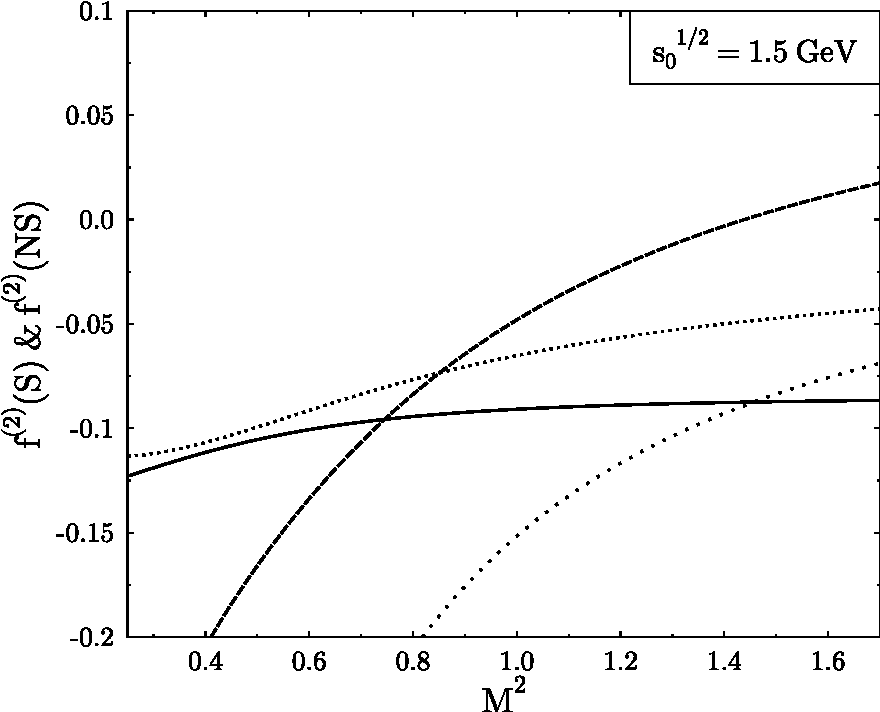 Figure 1: Stability plot of the sum rule eq. (26). The full line corresponds to f (2)(S), the dotted line to f (2)(NS). For comparison the results of the analysis in [13] are also shown. The dashed line corresponds to f (2)