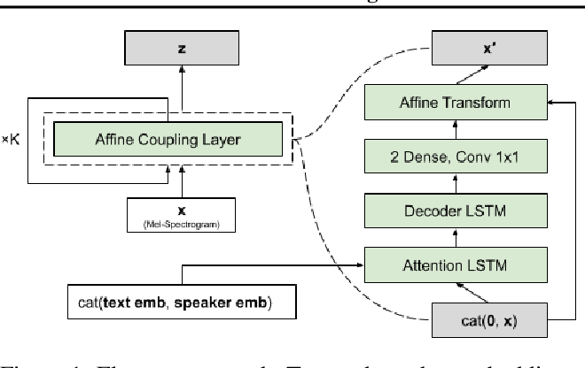 Figure 1 for Flowtron: an Autoregressive Flow-based Generative Network for Text-to-Speech Synthesis