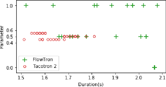Figure 4 for Flowtron: an Autoregressive Flow-based Generative Network for Text-to-Speech Synthesis