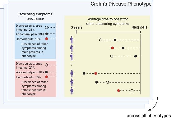 Figure 1 for Exploring Gender Disparities in Time to Diagnosis