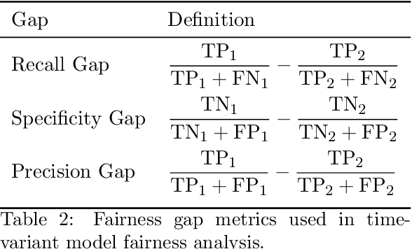 Figure 4 for Exploring Gender Disparities in Time to Diagnosis