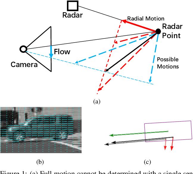 Figure 1 for Full-Velocity Radar Returns by Radar-Camera Fusion