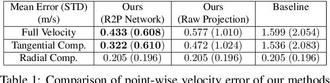 Figure 2 for Full-Velocity Radar Returns by Radar-Camera Fusion