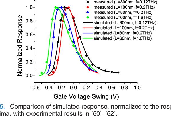 Compact Terahertz SPICE/ADS Model - Semantic Scholar