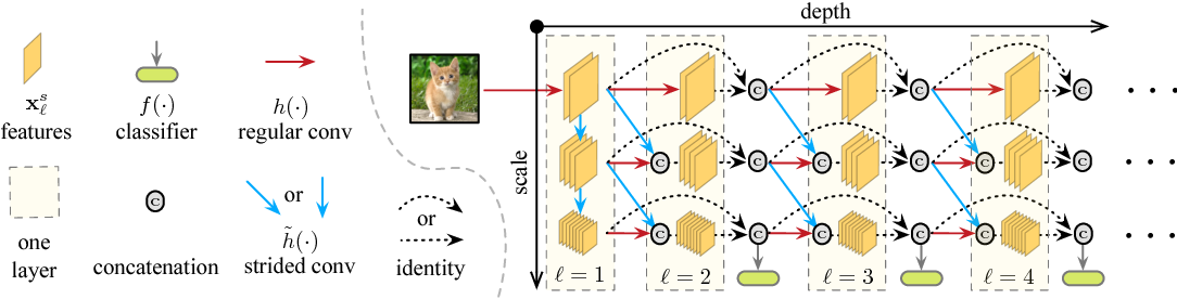 Figure 1 for Multi-Scale Dense Networks for Resource Efficient Image Classification