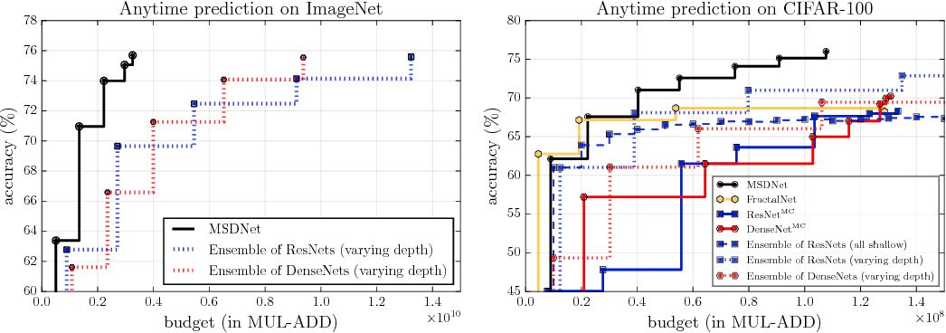 Figure 4 for Multi-Scale Dense Networks for Resource Efficient Image Classification