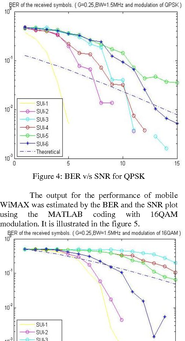 Figure 4 from Performance Analysis of IEEE 802 16e Wimax