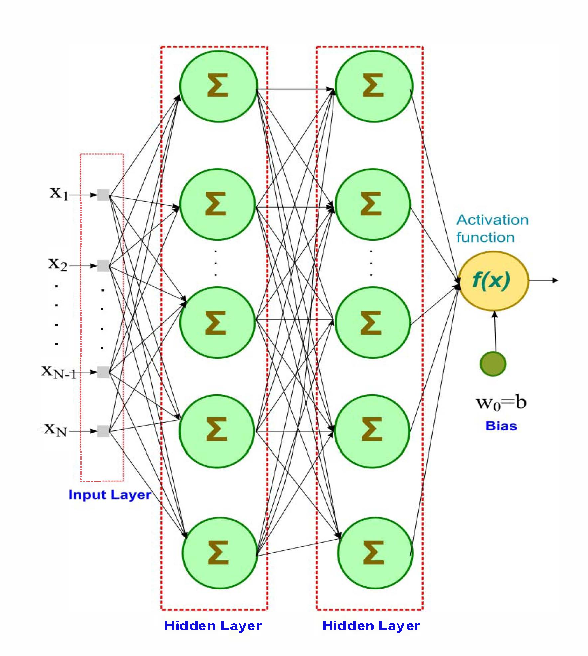 Figure 1 for Identification of Nonlinear Systems From the Knowledge Around Different Operating Conditions: A Feed-Forward Multi-Layer ANN Based Approach