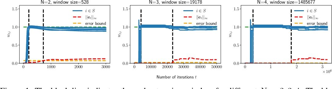 Figure 2 for Implicit Sparse Regularization: The Impact of Depth and Early Stopping