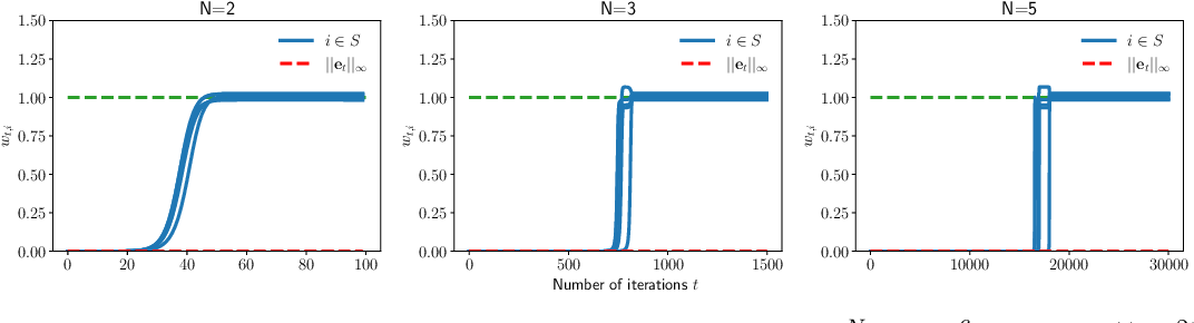 Figure 3 for Implicit Sparse Regularization: The Impact of Depth and Early Stopping