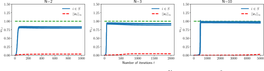 Figure 4 for Implicit Sparse Regularization: The Impact of Depth and Early Stopping