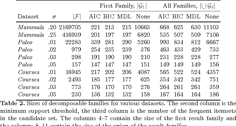 Figure 4 for Decomposable Families of Itemsets
