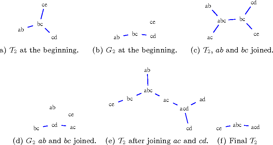 Figure 3 for Decomposable Families of Itemsets