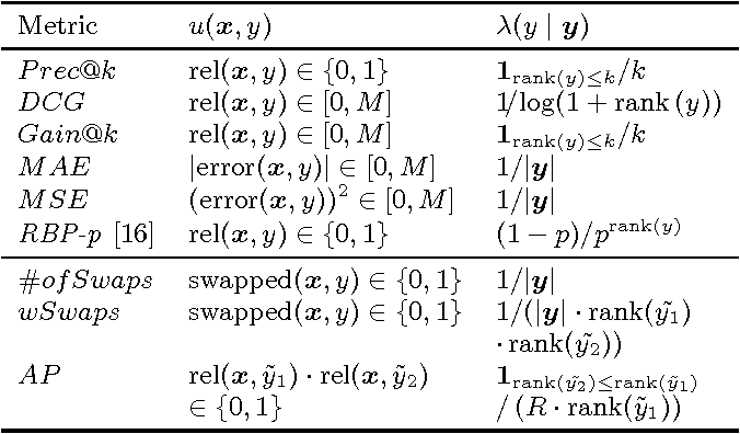 Figure 1 for Unbiased Comparative Evaluation of Ranking Functions