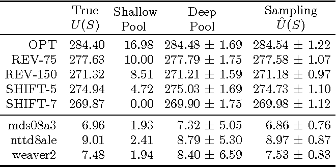 Figure 3 for Unbiased Comparative Evaluation of Ranking Functions