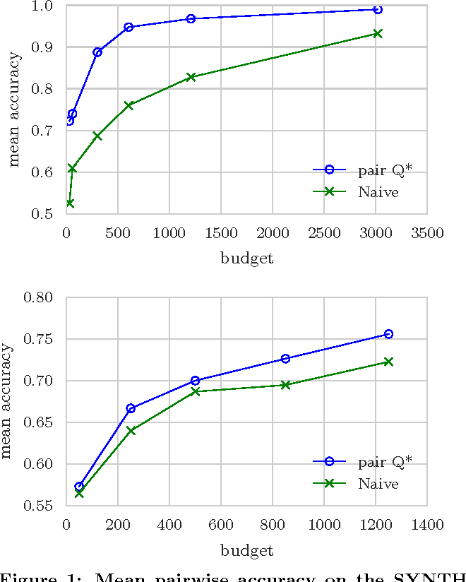 Figure 2 for Unbiased Comparative Evaluation of Ranking Functions