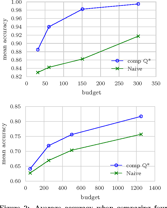Figure 4 for Unbiased Comparative Evaluation of Ranking Functions