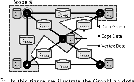 Figure 3 for GraphLab: A Distributed Framework for Machine Learning in the Cloud