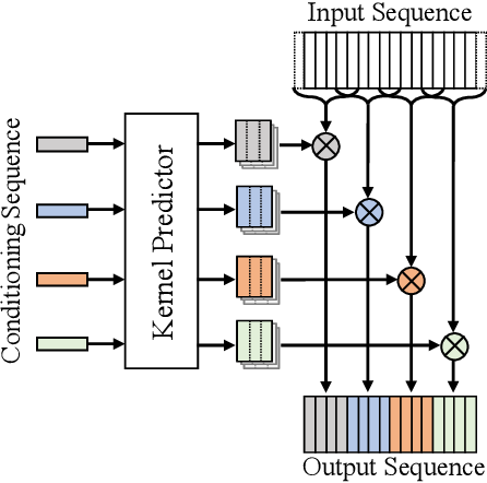 Figure 1 for MelGlow: Efficient Waveform Generative Network Based on Location-Variable Convolution