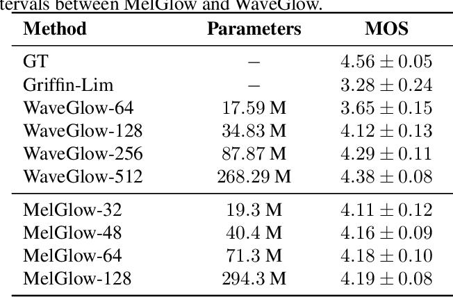 Figure 2 for MelGlow: Efficient Waveform Generative Network Based on Location-Variable Convolution