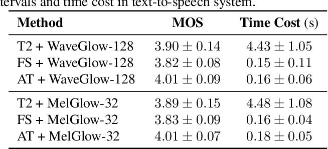 Figure 4 for MelGlow: Efficient Waveform Generative Network Based on Location-Variable Convolution