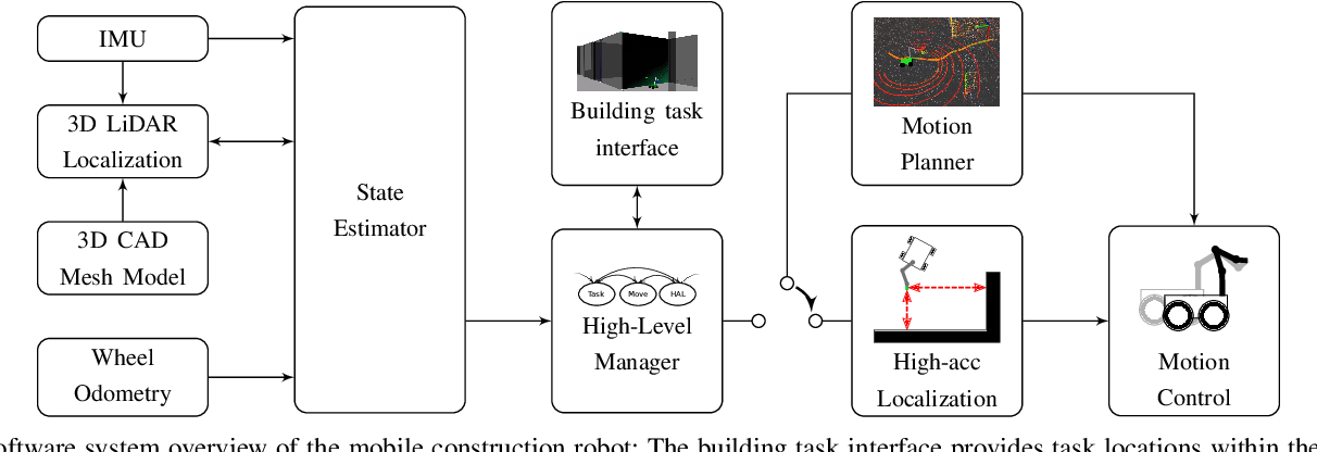 Figure 2 for A Fully-Integrated Sensing and Control System for High-Accuracy Mobile Robotic Building Construction