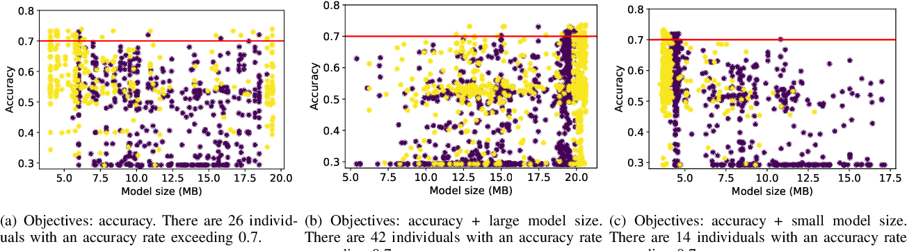Figure 4 for Efficient Multi-objective Evolutionary 3D Neural Architecture Search for COVID-19 Detection with Chest CT Scans