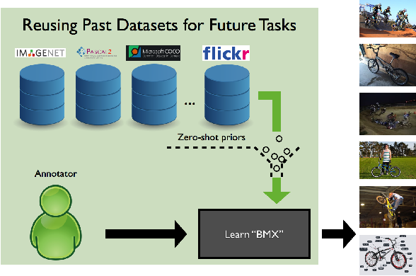 Figure 1 for Active Transfer Learning with Zero-Shot Priors: Reusing Past Datasets for Future Tasks