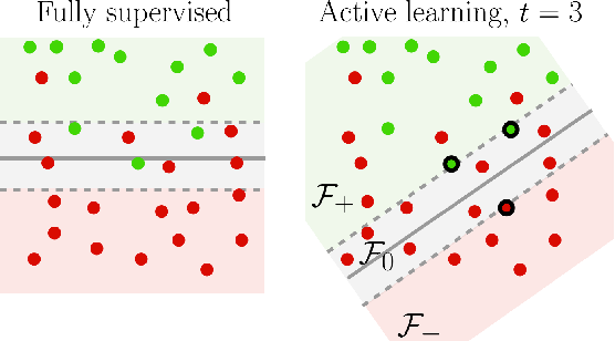 Figure 3 for Active Transfer Learning with Zero-Shot Priors: Reusing Past Datasets for Future Tasks
