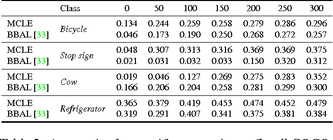 Figure 4 for Active Transfer Learning with Zero-Shot Priors: Reusing Past Datasets for Future Tasks