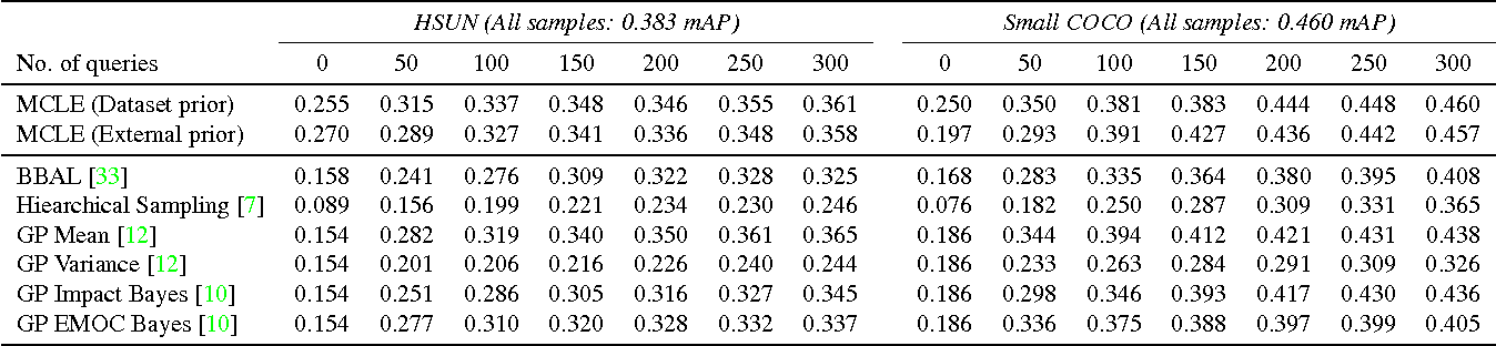 Figure 2 for Active Transfer Learning with Zero-Shot Priors: Reusing Past Datasets for Future Tasks