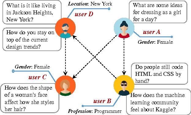 Figure 1 for A General Framework for Content-enhanced Network Representation Learning