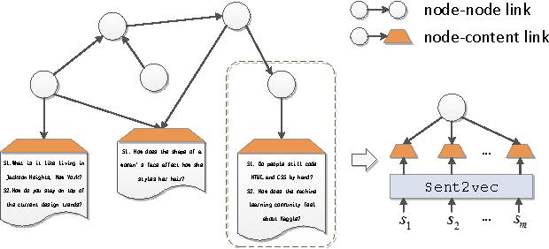 Figure 3 for A General Framework for Content-enhanced Network Representation Learning