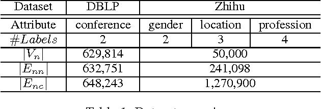 Figure 2 for A General Framework for Content-enhanced Network Representation Learning